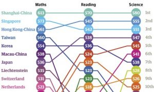 Top 10 countries in the 2012 PISA tests